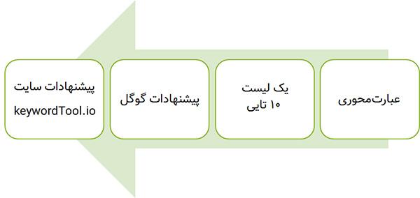 مراحل انتخاب کلمات کلیدی سایت